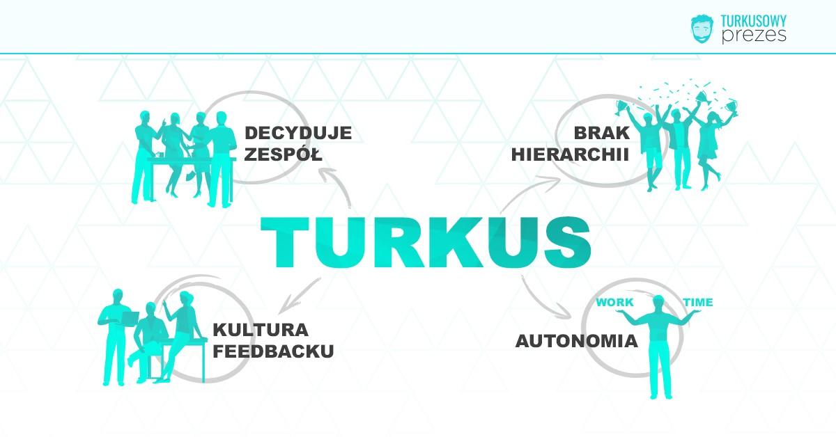 TURKUS : brak hierarchii, autonomia, decyduje zespół, kultura feedbacku
