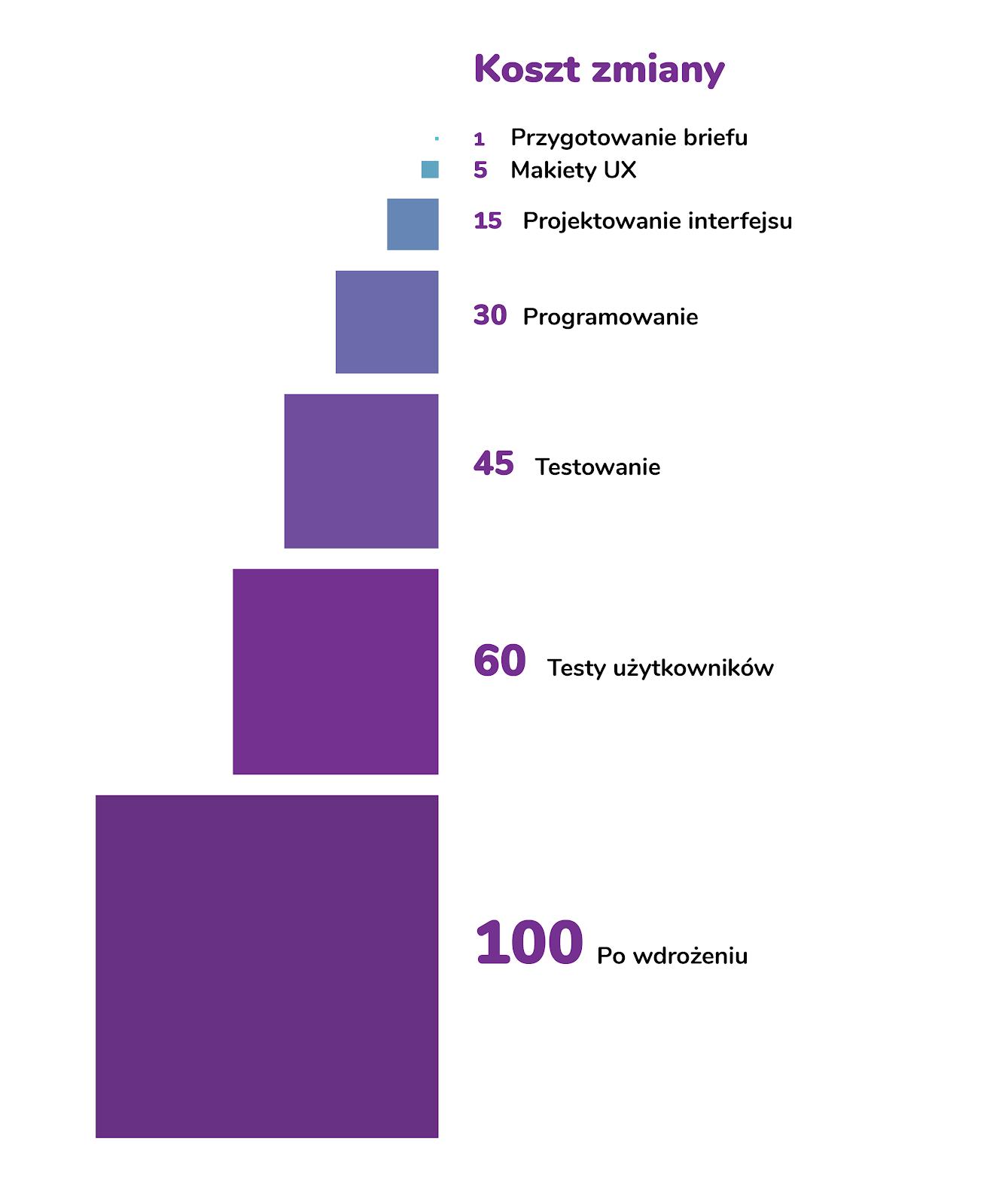 Diagram przedstawiający koszt naprawy błędu względem kolejnych etapów projektu