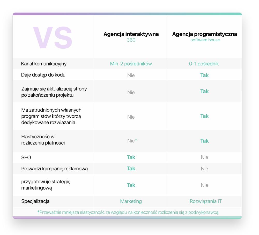 tu powinna być tabelka ilustrująca różnice między Agencją Interaktywną a Software House'em