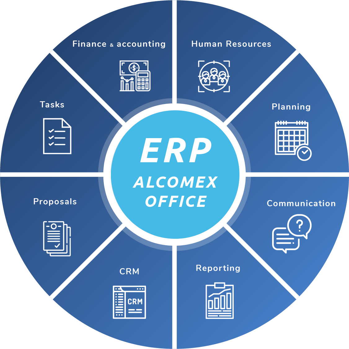 Modules of Alcomex Office ERP system: Human Resources, Planning, Comunication, Reporting, CRM, Proposals, Tasks, Finance + Accounting