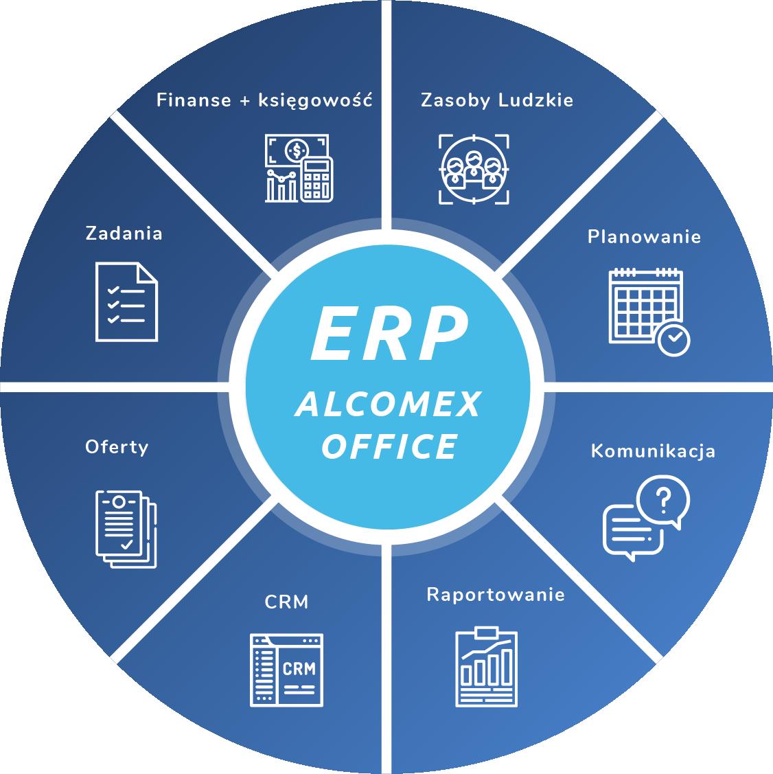 Moduły systemu ERP Alcomex Office: Zasoby Ludzkie, Planowanie, Komunikacja, Raportowanie, CRM, Oferty, Zadania, Finanse + Księgowość