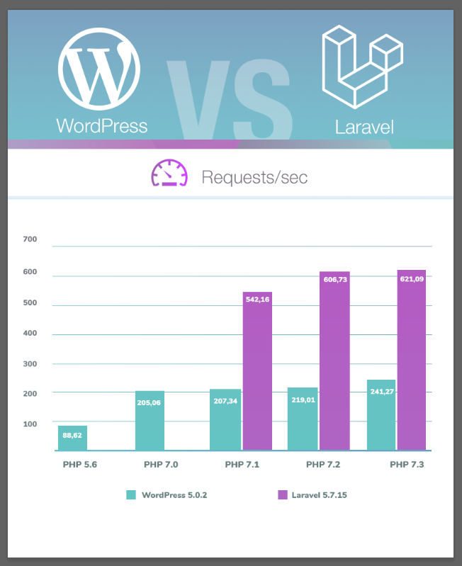 Comparison of Wordpress speed with Laravel. Max Wordpress 241.27 requests / sec. Laravel max 621,09 requests / sec
