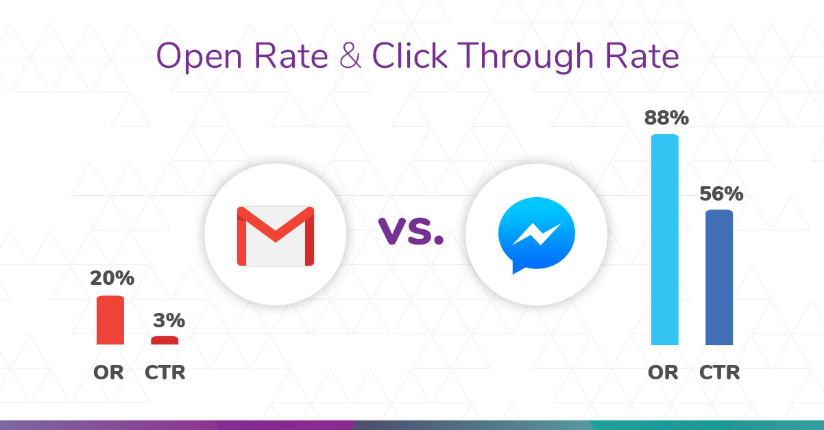 Infografika - E-mail marketing vs. Chatbot na Facebook Messenger - porównanie statystyk open rate i click through rate