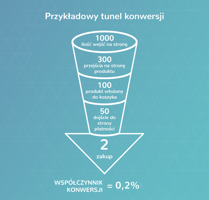 Przykładowy tunel konwersji - 1000 wejść na stronę, 300 przejścia na stronę produktu, 100 produkt włożony do koszyka, 50 dojście do strony płatności, 2 zakup - współczynnik konwersji = 0,2%