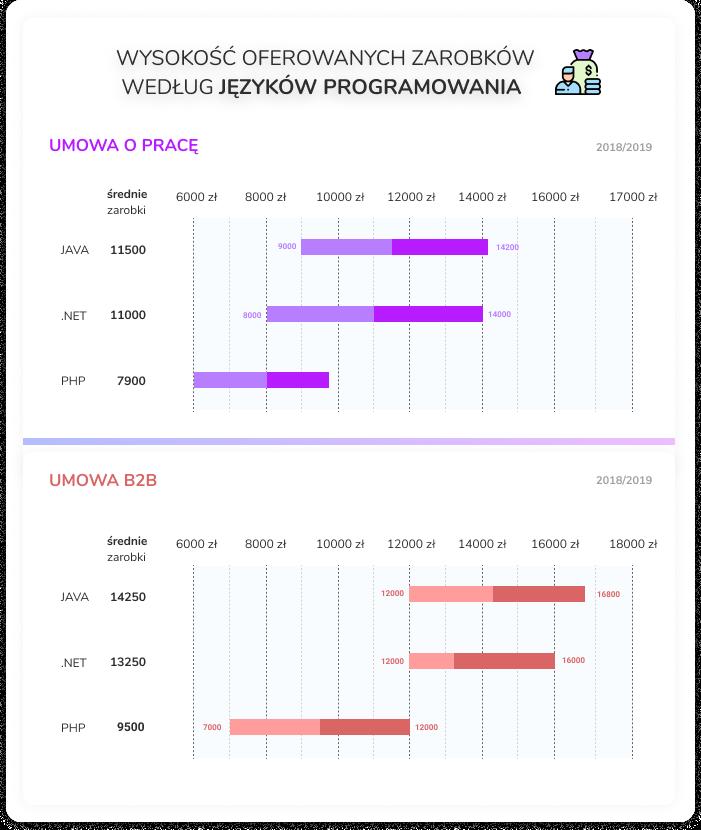 Grafika z zestawieniem wynagrodzenia programisty JAVA, .NET i PHP