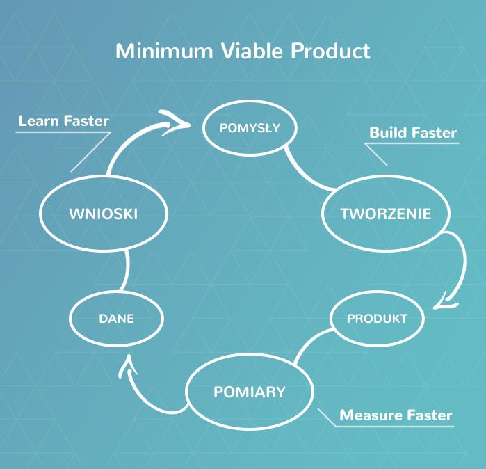 minumum viable product