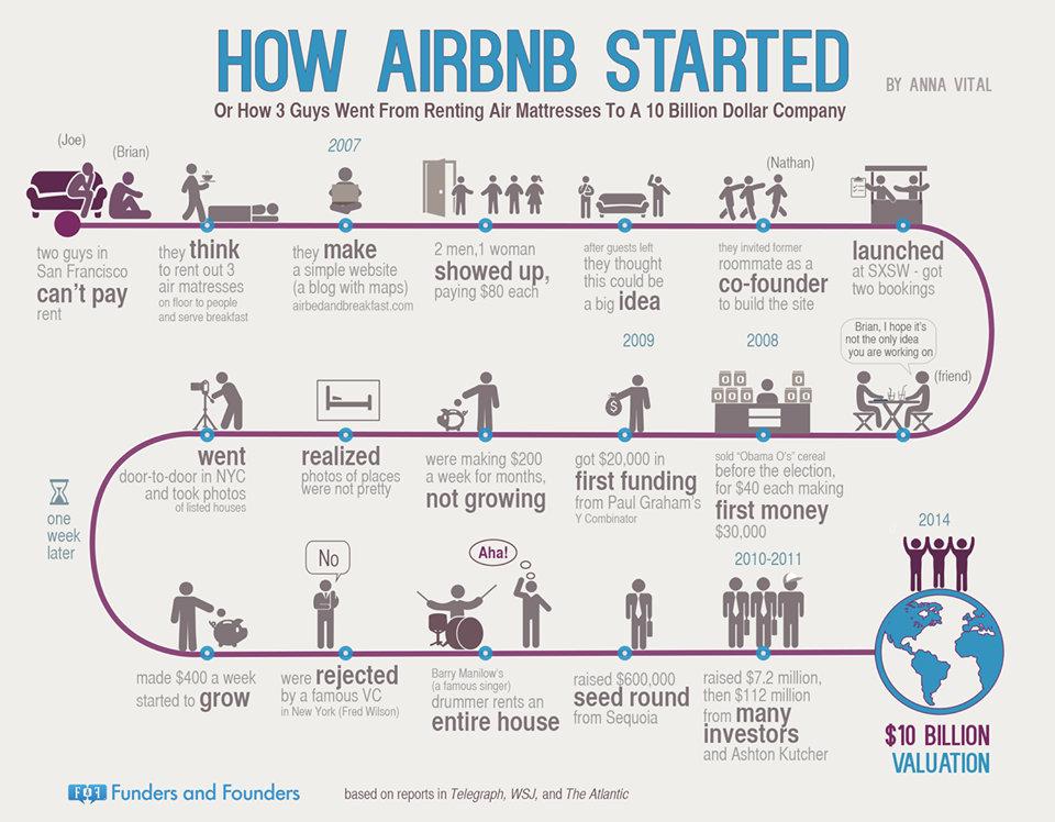 proces prac nad airbnb