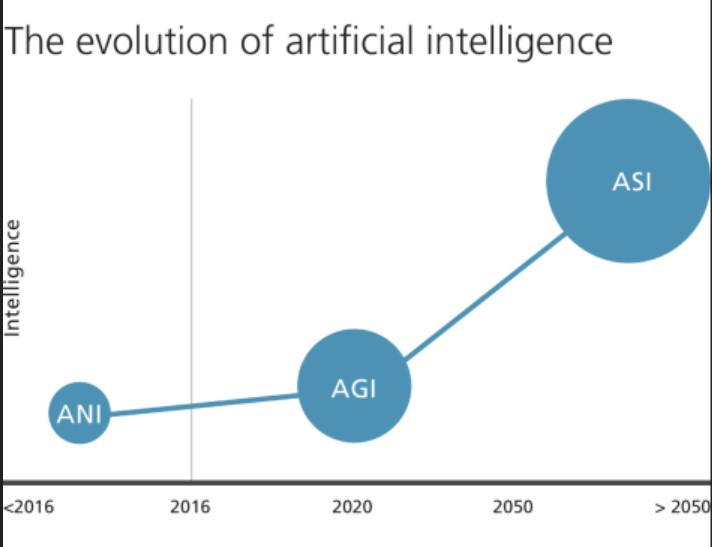 Chart showing estimated development of artificial intelligence