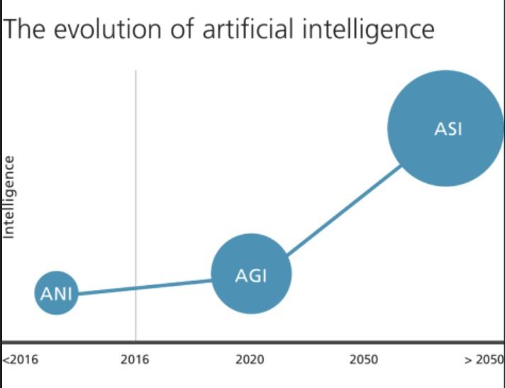 wykres pokazujący estymowany rozwój sztucznej inteligencji