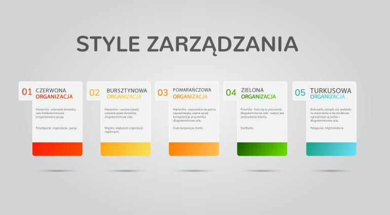 Paradygmaty zarządzania: czerwony, bursztynowy, pomarańczowy, zielony, turkusowy