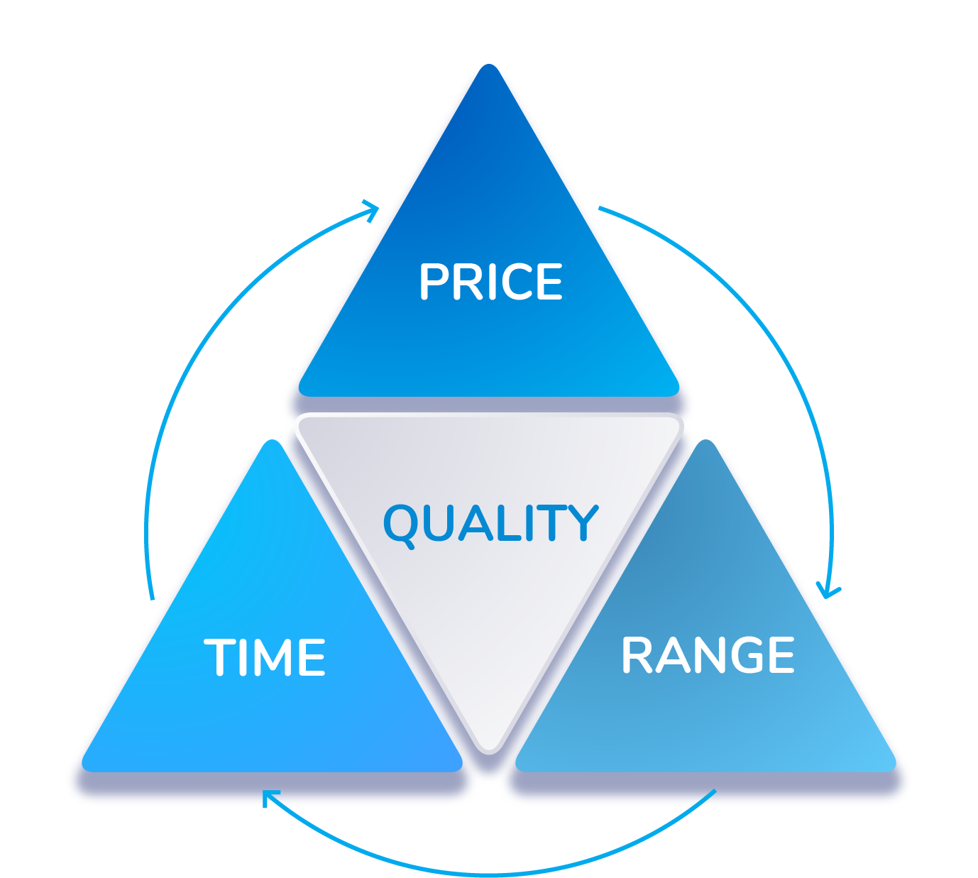 Diagram of quality components